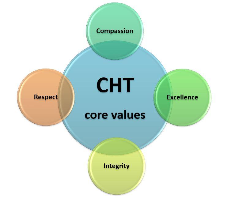 core values venn diagram